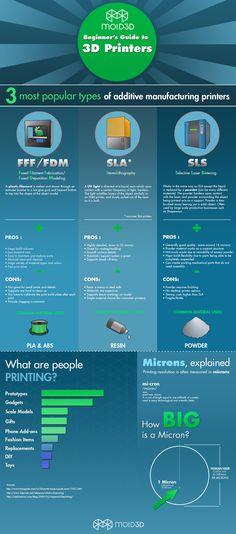 hoe het werkt  printing  medicine  future   infographic httpwwwyoutubecom