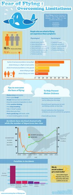 Fear of Flying: Overcoming Limitations #infographics