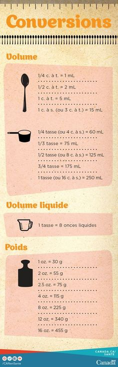 The Big Diabetes Lie- Recipes-Diet - 14 graphiques super utiles pour cuisiner à afficher sur votre frigo - Doctors at the International Council for Truth in Medicine are revealing the truth about diabetes that has been suppressed for over 21 years. Cooking Measurements, Tips & Tricks, Proper Nutrition, American Food, Food Hacks, Good To Know, Macarons, How To Lose Weight Fast, Food Inspiration