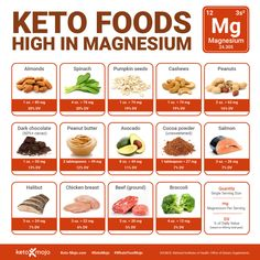 The Best Types of Magnesium for a Keto Diet | KETO-MOJO Benefits Of Magnesium Supplements, Types Of Magnesium, Foods High In Magnesium, Low Magnesium, Keto Supplements, Food Tracking, Keto Diet Benefits, Types Of Diets, Healthy Groceries