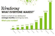 Monthly Average Income of an It Works Distributors. What is your number? Join us for only $99. Expires 12/31/12
