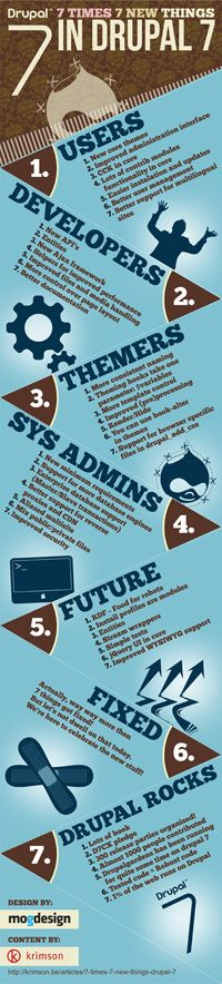 Drupal 7 Infographic