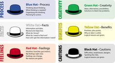 Image result for six hat thinking