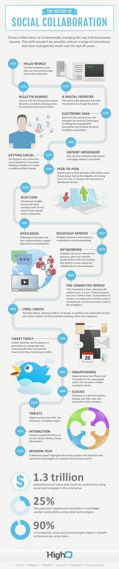 La historia de la colaboración social #infografia #infographic #internet