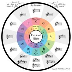 Nice Circle of Fifths