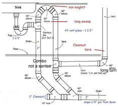 Plumbing Kitchen Island Vent running drain and vent lines - how to install a new bathroom - diy