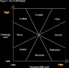 Flow Model - Time Management Training From MindTools.com