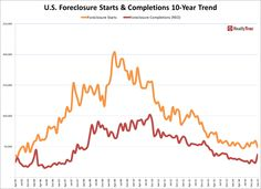 US Foreclosure Starts & Completions