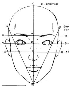 Drawing guidelines for Manga Face