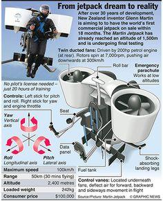 Graphicnews: AVIATION: Martin Jetpack