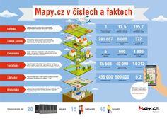 To nejzajímavější o mapy.cz – Infografika