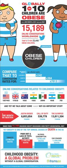 Childhood Obesity Infographic |Check out Nutritional Wellness Products|Click below for Nutritional Wellness Products|Get Nutritional Wellness Products Now|Buy Nutritional Wellness Products Now}