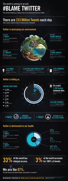 #BLAME TWITTER - http://www.coolinfoimages.com/infographics/blame-twitter/