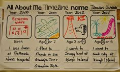 A Place Called Kindergarten: all about me timeline