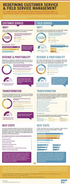 Redefining Customer Service And Field Service Management #infographic #Business #CustomerService #albertobokos