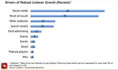 Sources de growth marketing pour les podcasts (Source : Clammr 2015)