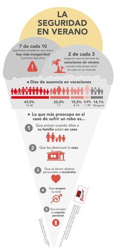 ¿Cuáles son los números de la seguridad en verano en España?
