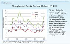 Unemployment Rate by Race and Ethnicity: (Stanford Center on Poverty & Inequality) Unemployment Rate, Close To My Heart, Sociology, Feminism, Racing, History, Running, Historia, Auto Racing