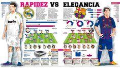 Barcelona v. Real Madrid, Spanish Clásico infographic