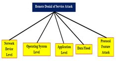 Network Security deals with all aspects related to the protection of the sensitive information assets existing on the network. Denial Of Service Attack, Computer Network, Literature, Dative Case, Literatura