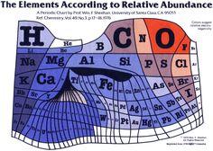 """Распространенность элементов в верхнем поверхности слое Земли (не всей земной коре). Площадь квадратика пропорциональна содержанию элемента, """"краснота"""" увеличивается с увеличением электроотрицательности элемента."""