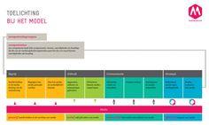 Competentiemodel voor mediawijsheid gepresenteerd - Kennisnet #(sociale) media & anders leren