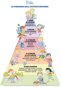 La piramide dell'attività motoria (Italian)
