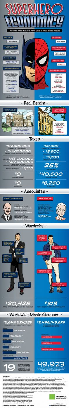 Superhero Economics (Batman and Spider-man) | Created by oBizMedia & Illustrated by Ron Randall, via +Daily Infographic (#infographic #batman #spiderman)