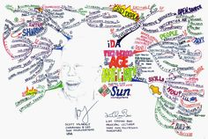 """MIND MAP of SCOTT McNEALY's KEYNOTE SPEECH in """"TECHNOLOGY in the AGE of PARTICIPATION"""" ON Wed, 14 SEP 2005"""