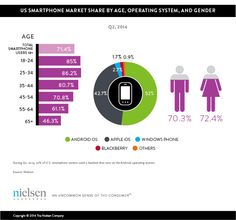 #Millennials are the Largest Group of Smartphone Owners