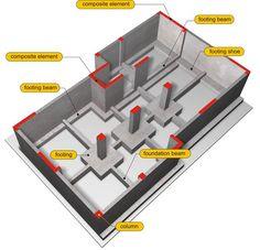 BuildingHow > Products > Books > Volume A > The structural frame > General Precast Concrete, Concrete Structure, Reinforced Concrete, Building Structure, Concrete Design, Building Design, Building Foundation, House Foundation, Duplex House Plans