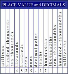 Place value chart for decimals printable math vocabulary notebook decimal place value chart altavistaventures Gallery