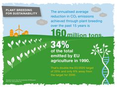 The annualised average reduction in CO2 emmissions achieved through #PlantBreedingEU over the past 15 years is 160 million tons.