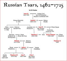 russian tsars