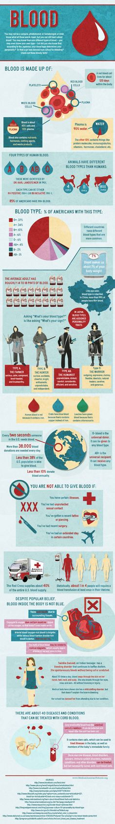 Fascinating Facts About Blood. Only 4% of the population has my blood type!