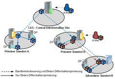 Replikation des Content im SCCM 2012 R2 - http://www.hanrath.de/replikation-des-content-im-sccm-2012-r2/