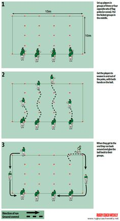 Fluid play and keeping the ball alive needs the attacking players to be balanced and in position to offload the ball. The players should become comfortable with carrying the ball in both hands, work on this with this session. Rugby Training, Agility Training, Training Tips, Rugby Drills, Football Drills, Rugby Coaching, Running Drills, School Leadership, All Blacks