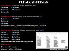 Mnemotecnia para Cefalosporina
