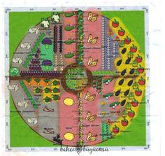sebze bahçesi oluşturma planı