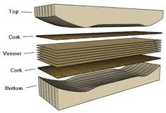 Longboard Discover Mold with veneer and cork Just loving the way illustrations can break down process. Make A Skateboard, Electric Skateboard, Skateboard Decks, Skateboard Furniture, Longboard Design, Skateboard Design, Diy Cadeau Noel, Tech Deck, Skate Park