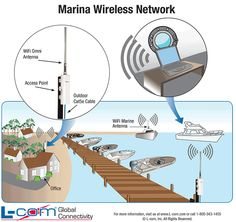 Marina Wireless Networking diagram