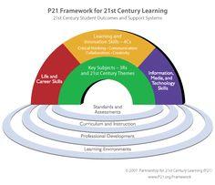 http://www.p21.org/our-work/p21-framework