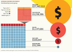 The stats on income inequality are astounding...