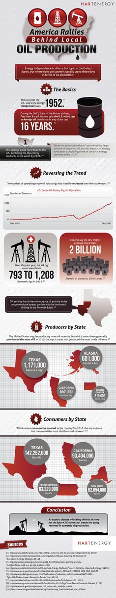America Rallies Behind Local Oil Production            Credit:  http://www.ugcenter.com/Shales/US/EagleFord/