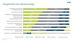 Erfolgskriterien beim #Webshop-#Design