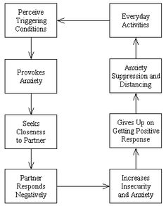 Attachment avoidance strategy of affect regulation. This is an article on Wikipedia about adult attachment patterns. I had nowhere else to put it, so it's with the children attachment needs.