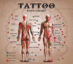 Tattoo Pain Chart