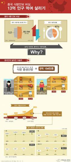 [인포그래픽] 중국 식량안보 비상, 13억 인구 먹여 살리기 #china / #Infographic ⓒ 비주얼다이브 무단 복사·전재·재배포 금지