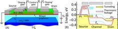 http://nextbigfuture.com/2016/05/bilayer-graphene-quantum-tunneling.html