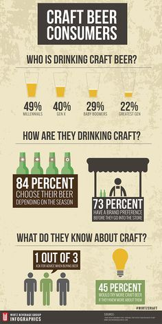 Who is drinking craft beer? Learn in this #CraftBeer Infographic. I mean, who doesn't like beer?